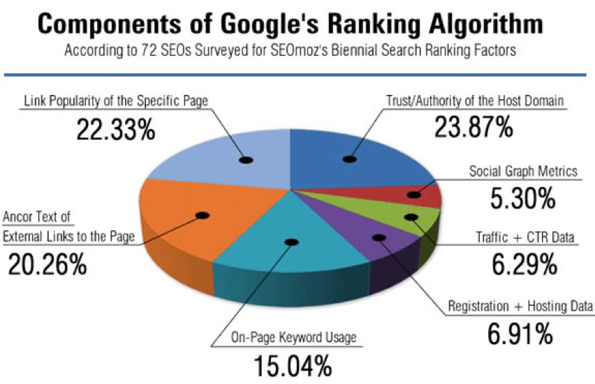 Components of Google ranking algorithm