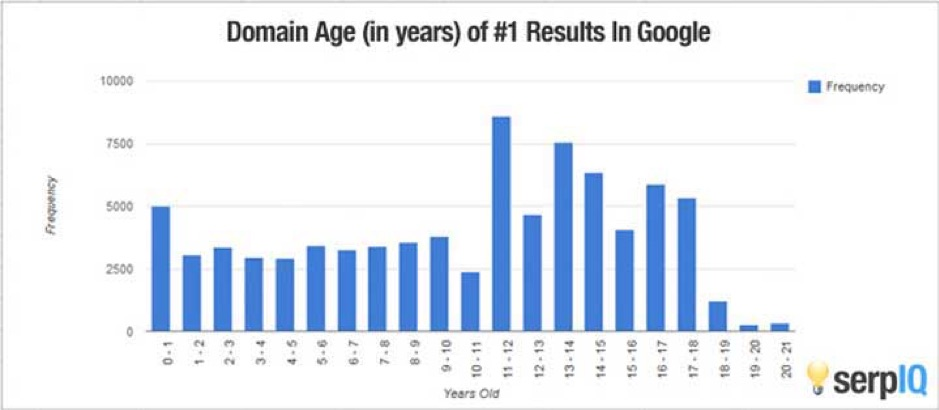 Page rank with year to show age and influence on rankings